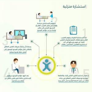 خدمة الاستشارة الطبية المنزلية