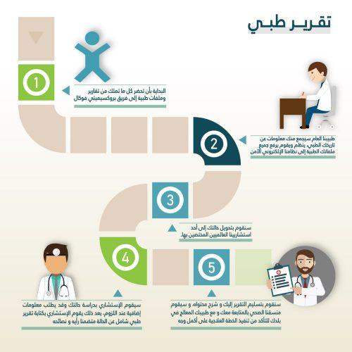 خدمة الاستشارة الطبية الورقية