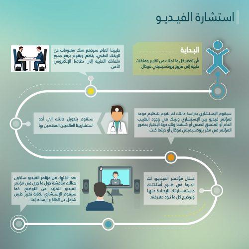 الاستشارات الطبية عبر الفيديو - بروكسيمتى فوكال للاستشارات الطبية والرعاية الصحية