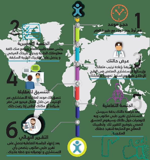 6 خطوات الحصول علي الاستشارات الطبية - بروكسيمتى فوكال للرعاية الصحية والاستارات الطبية